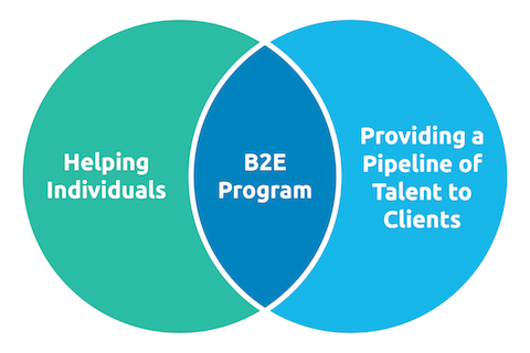 Barriers to Entry Program (B2E)